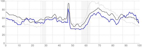 Lafayette, Louisiana monthly unemployment rate chart